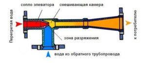 Элеватор отопления- расчет, схема и принцип работы